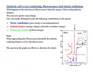 Inelastic soft x-ray scattering, fluorescence and elastic radiation