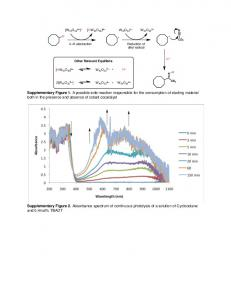 Supplementary Figure 2. Absorbance spectrum of continuous photolysis of a solution of Cyclooctane and 0.4mol% TBADT