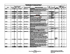United States National Guard Bureau FOIA Request Log FY09 Joint Requests - Log Created Starting 4 Mar 09